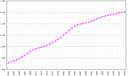 Einwohnerzahl in Tausend 1961–2003
