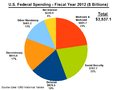 U.S. Federal Spending - FY 2012.png