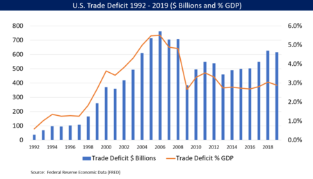 9ae788ffecffd The U.S. Current Account or Trade Deficit of  568 billion in 2017  represents imports greater than exports. The U.S. has a trade deficit in  goods partially ...
