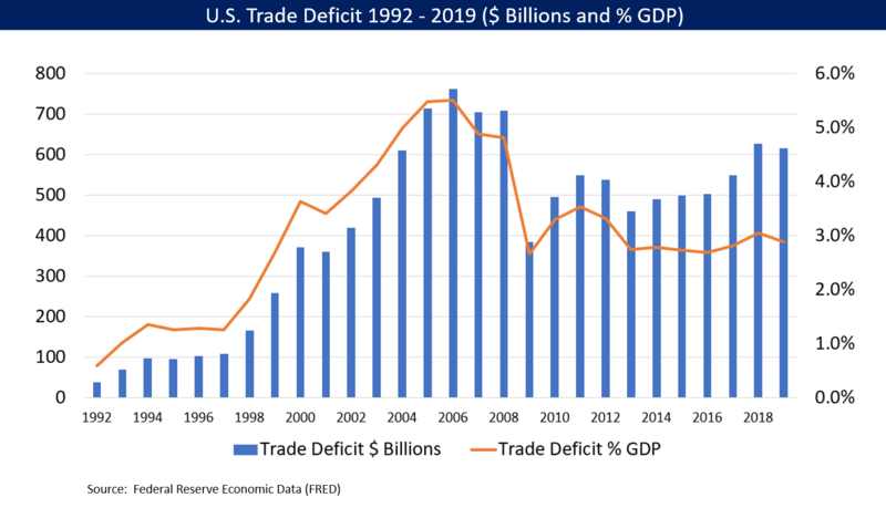 history of u s trade deficit Growing trade deficits signal improving economic conditions, while shrinking trade deficits often occur in times of economic trouble (griswold, 2001) (2008) history of the u s trade deficit.
