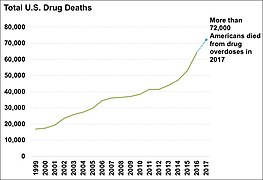 Drug abuse in india wikipedia