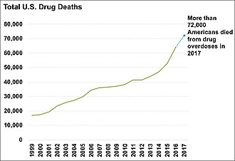 Drugs in the United States - Total yearly U.S. drug deaths. More than 72,000 Americans died from drug overdoses in 2017.