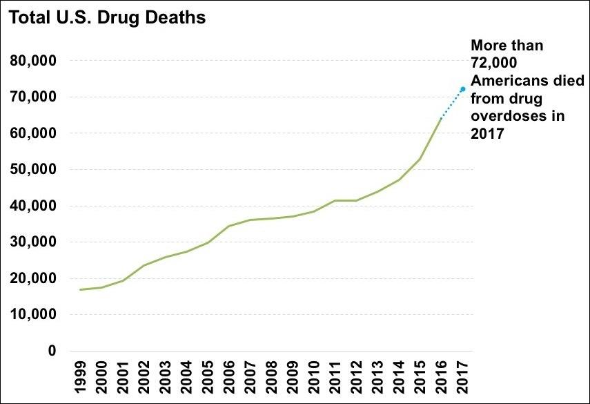 US timeline. Total drug deaths