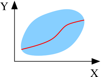 Uniformization (set theory) - Uniformization of relation R (light blue) by function f (red).