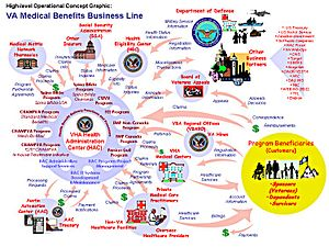 VA Business Line Medical Benefits