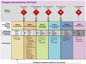 English: VA IT Project Management Framework