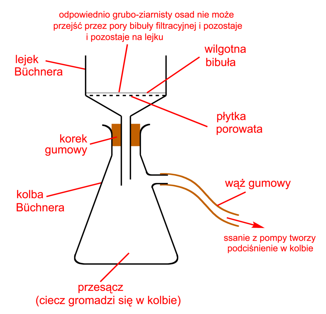 File Vacuum Filtration Diagram Pl Png Wikimedia Commons