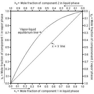 Vapor–liquid equilibrium - Vapor-Liquid Equilibrium Diagram