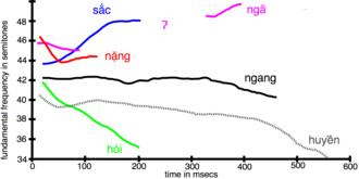 Vietnamese phonology - Image: Vietnamese Tone Hanoi 2