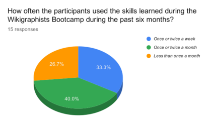 WB2018IN Usage of Skills learned
