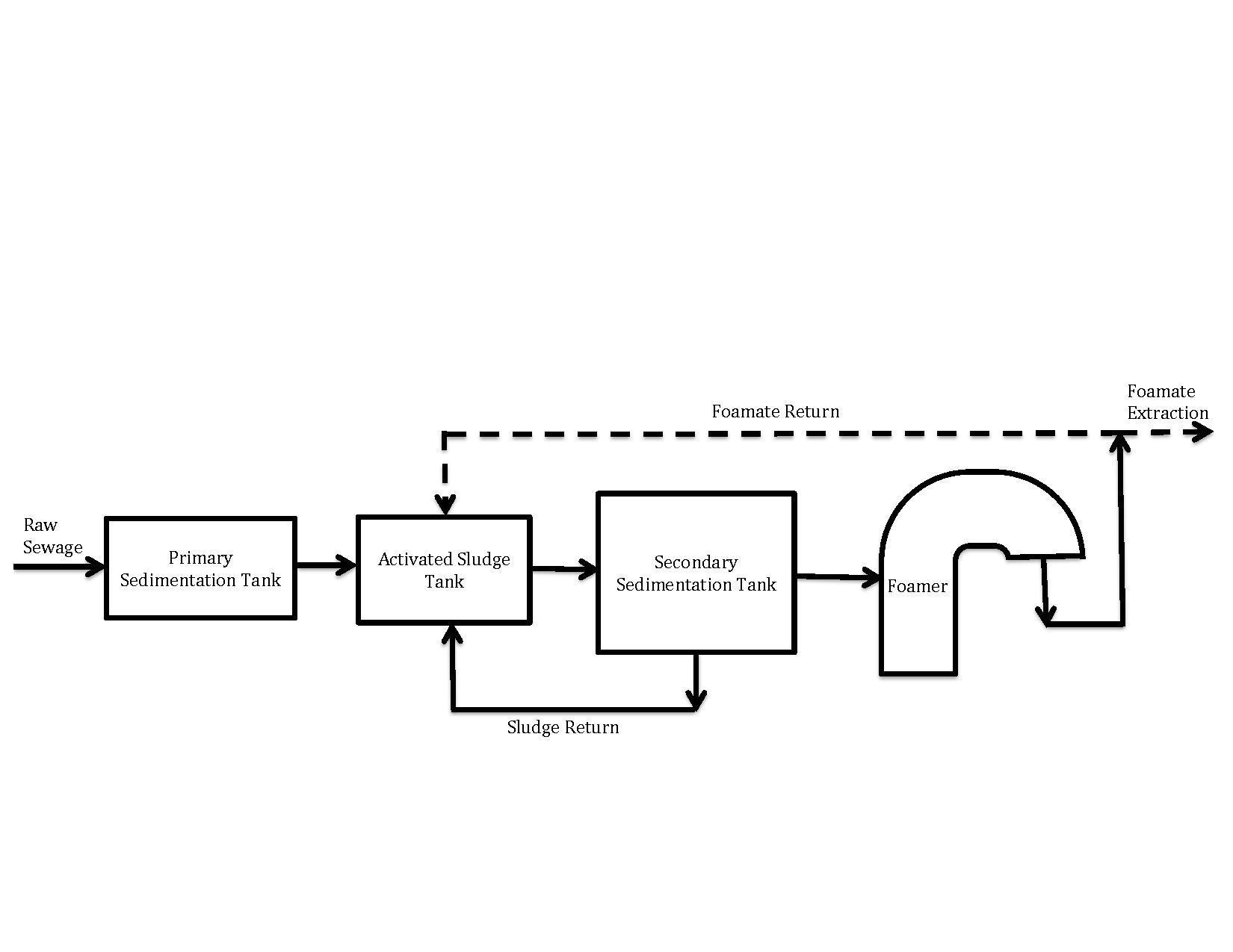 file wastewater treatment through foaming pdf