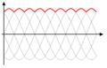 Рисунок 3. Напряжение на выходе трехфазного выпрямителя.  Для выпрямления трехфазных напряжений так же широко...