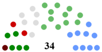 Wexford County Council Composition.png