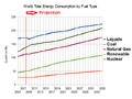 World energy consumption 2005-2035 EIA.png