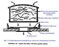 Фиг. 2-19. Противоаэрозольный фильтр с неплотно упакованным волокном.jpg