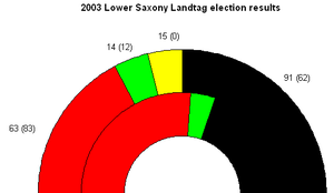 Lower Saxony state election, 2003 - Seat results -- SPD in red, CDU in black, Greens in green, FDP in yellow