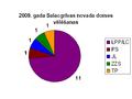 2009 vēlēšanas Salacgrīvas novads.PNG
