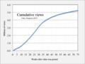 2017 Despacito cumulative views.png