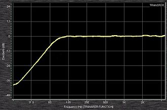 "High-pass filter - A 75 Hz ""low cut"" filter from an input channel of a Mackie 1402 mixing console as measured by Smaart software. This high-pass filter has a slope of 18 dB per octave."