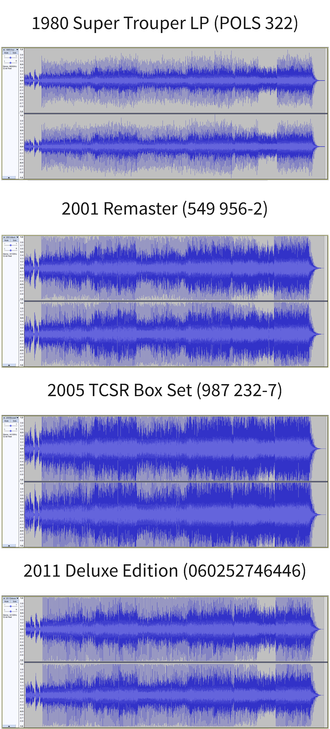 "Loudness war - Different releases of ABBA's 1980 song ""Super Trouper"" show different levels of loudness compared to the original 1980 release."
