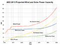 AEO 2013 Projection for US Wind and Solar.png
