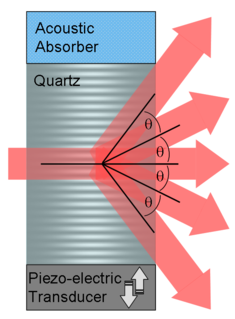 Acousto-optic modulator uses the acousto-optic effect to diffract and shift the frequency of light using sound waves