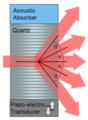 Acousto-optic Modulator.png