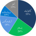 Arab American religions-ar.png