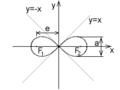 Bernoulliova lemniskata.png