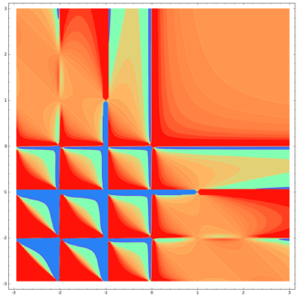 Beta function - Contour plot of the beta function