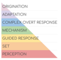 BloomsTaxonomy-Psychomotor.png