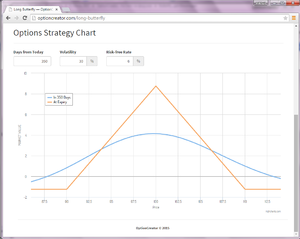 Butterfly (options) - Butterfly options strategy P/L graph 5 days prior to expiry.