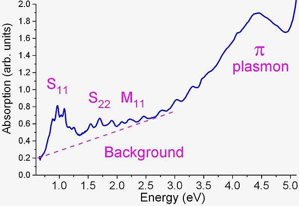 hydrophobic property of carbon nanotubes essay
