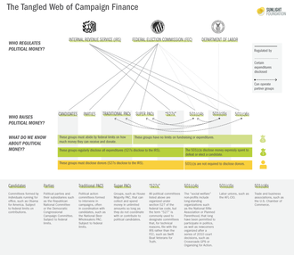 Campaign finance - An infographic explaining American system of campaign finance, by the Sunlight Foundation