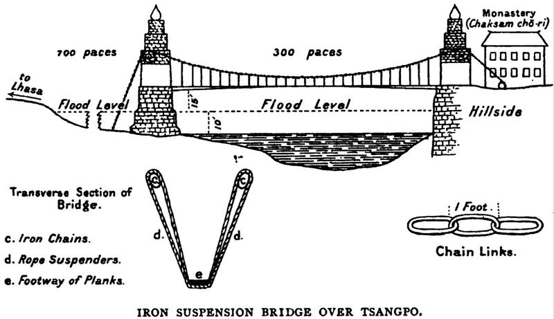File:Chaksam (Iron Bridge in transliteration from Tibetan to English).png