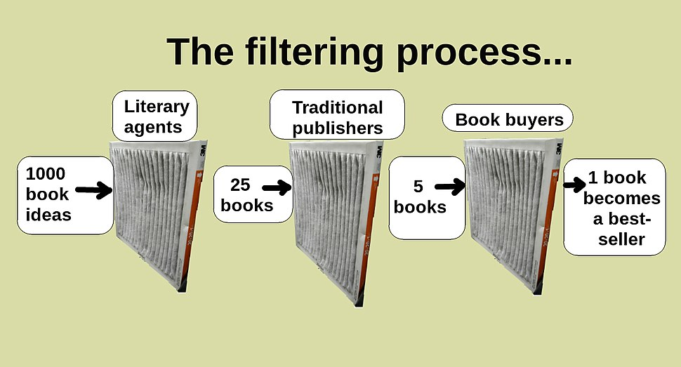 Chart showing the traditional publishing process with filters screening out books