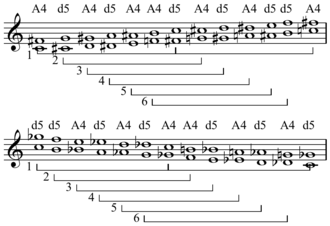 Tritone - Full ascending and descending chromatic scale on C, with tritone above each pitch. Pairs of tritones that are inversions of each other are marked below.