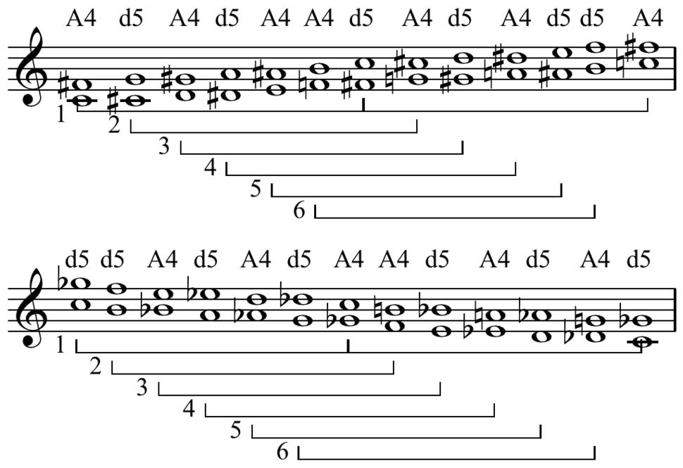 Chromatic scale tritones
