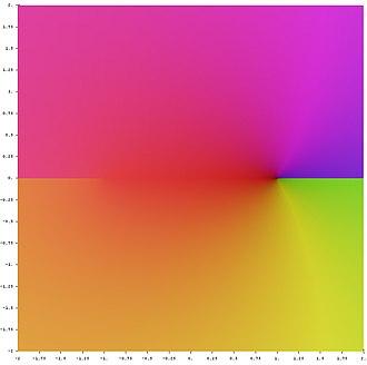 Inverse trigonometric functions - Image: Complex arccos