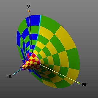 Exponential function - Image: Complex exponential function graph horn shape xvw dimensions