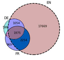 Wikimedia research newsletter september 2017 wikimedia blog overlaps of the english german and french wikipedias coverage of universities the authors provide an interactive online tool to generate such venn ccuart Gallery