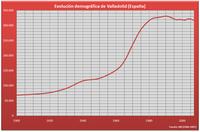 Population of Valladolid (1900-2005)