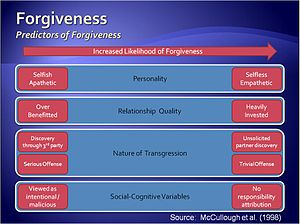 English: Graphic on forgiveness