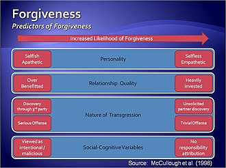 Forgiveness - Factors determining the likelihood of forgiveness in an intimate relationship.