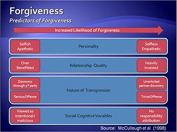 English: Graphic on forgiveness