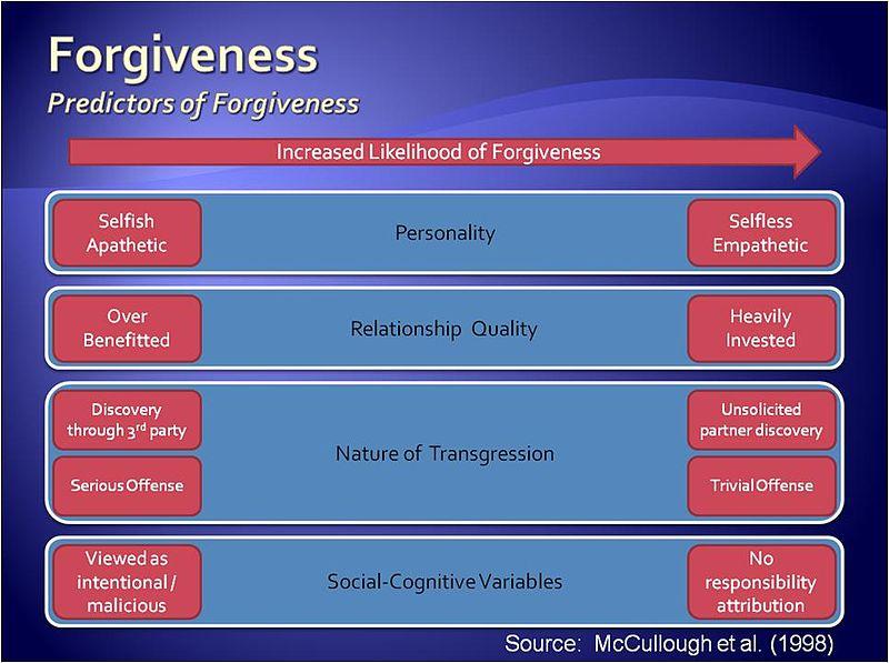 File:Determinants of Forgiveness Graphic.JPG