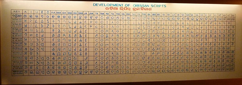 Development of Oriyan scripts