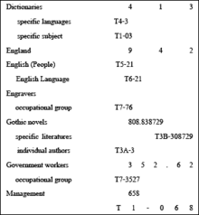 Library Science  Wikipedia Dewey Relatv Indexpng