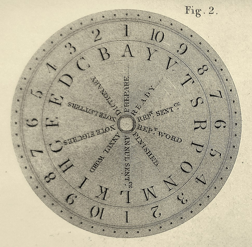 Dial of Ronalds' electric telegraph