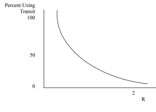 Mode choice - Wikipedia